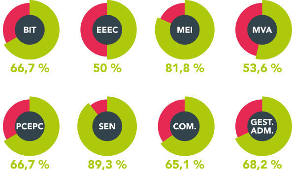 resultats-2015-bac-pro