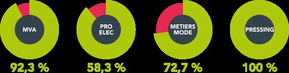 resultats-2015-cap